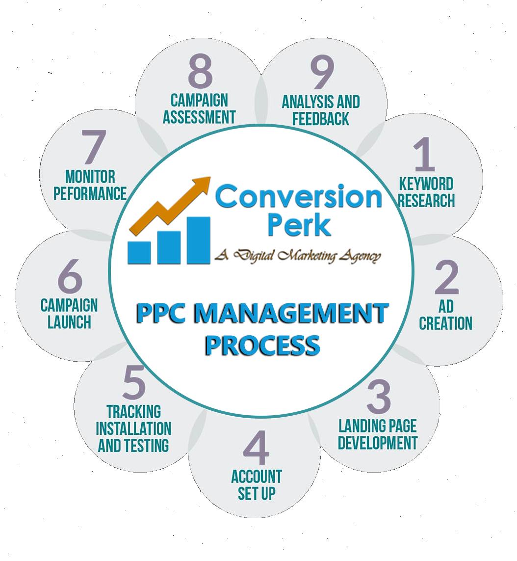 ppc-management-process
