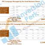 Why Should a Small Business Firm Hire an Agency for PPC Advertisement?