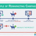Brief Overview – Dynamic Remarketing Vs Static Remarketing